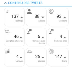 Contenu des tweets