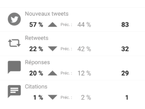Répartition de mes tweets (suite)