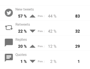 Distribution of my tweets (2)